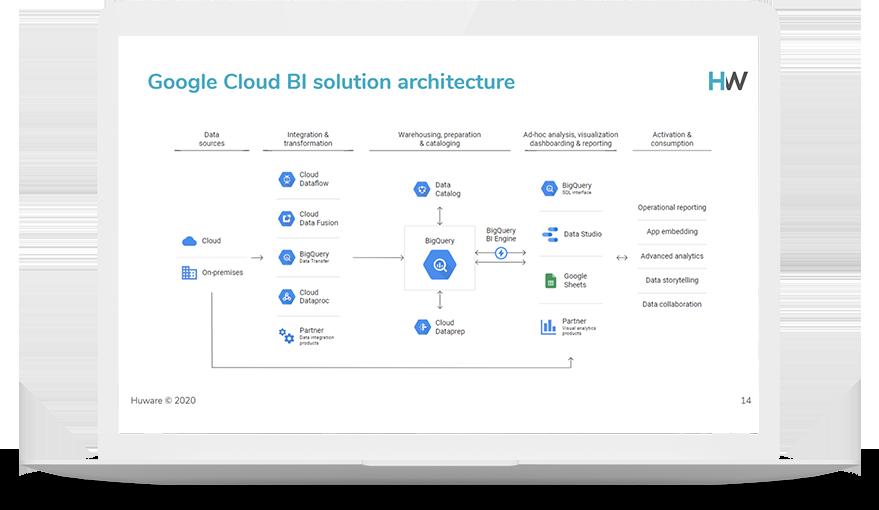 premier partner google cloud